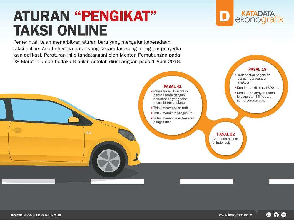 "Aturan Pengikat ""Taksi"" Online"